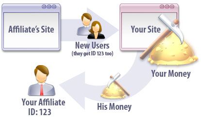Dating Script Affiliate Program